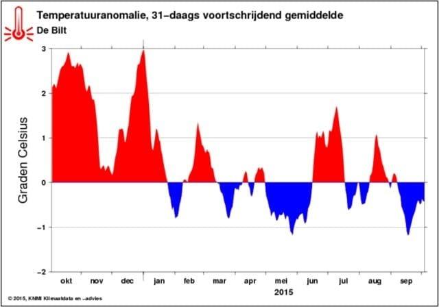 05-10-2015 temperatuuranomalie-2015