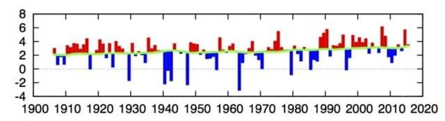 05-10-2015 wintertemperatuur-KNMI