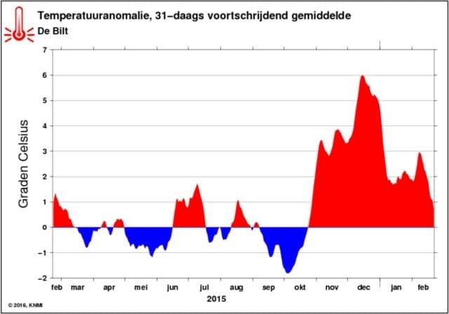 Temperatuuranomalie-2015-2016