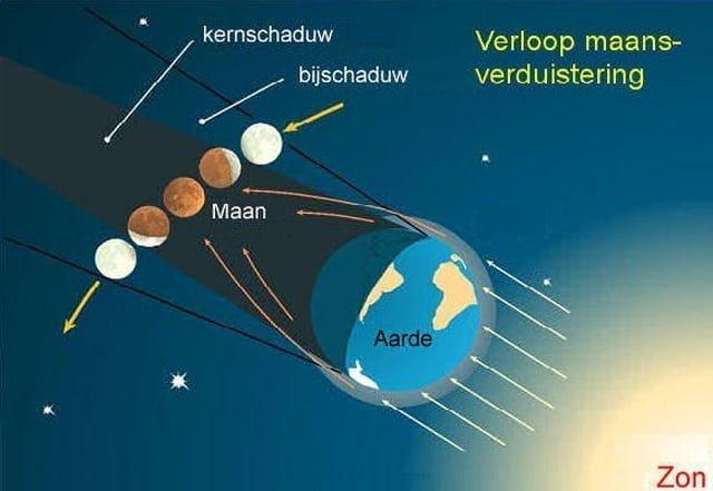 eclips uitleg
