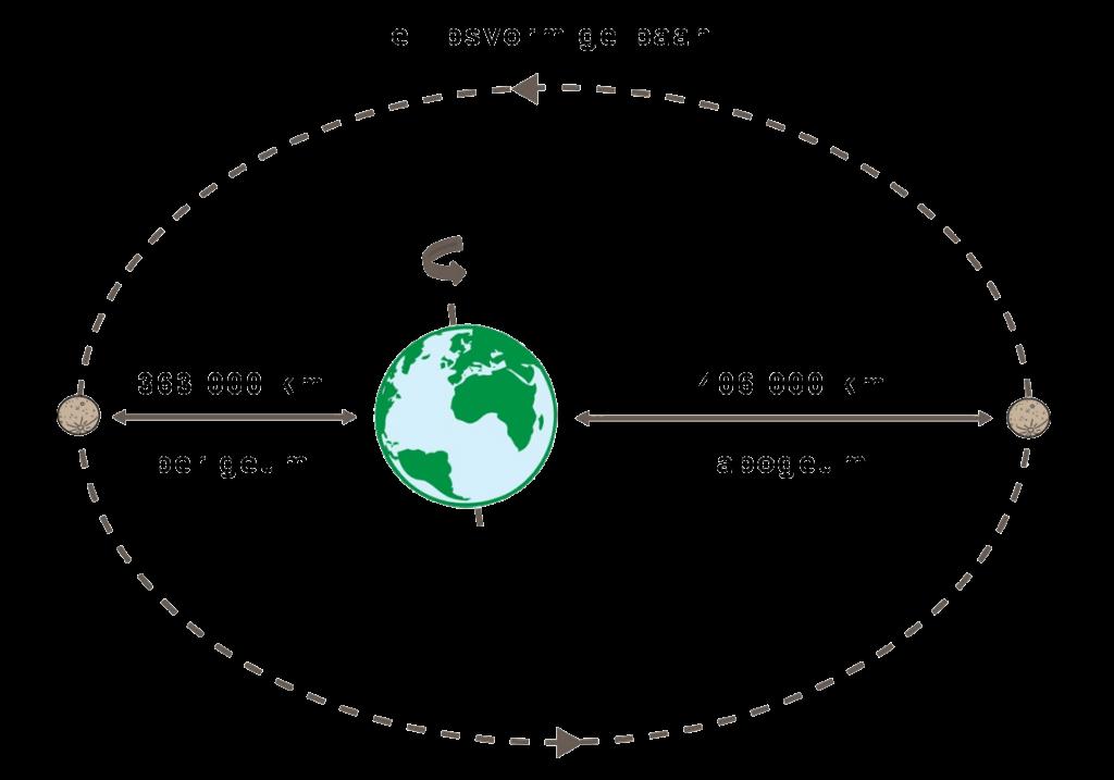 Baan van de maan om de aarde