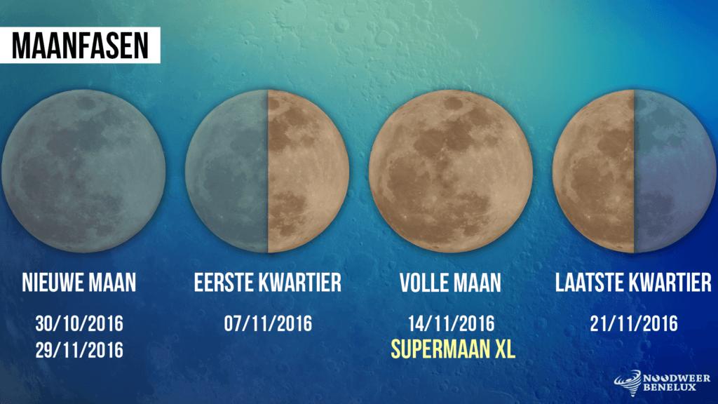 Maanfasen november 2016