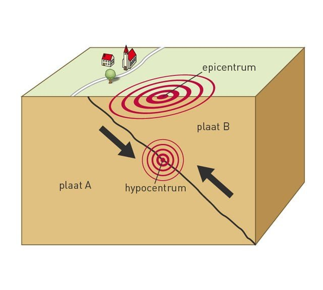 hypocentrum-epicentrum