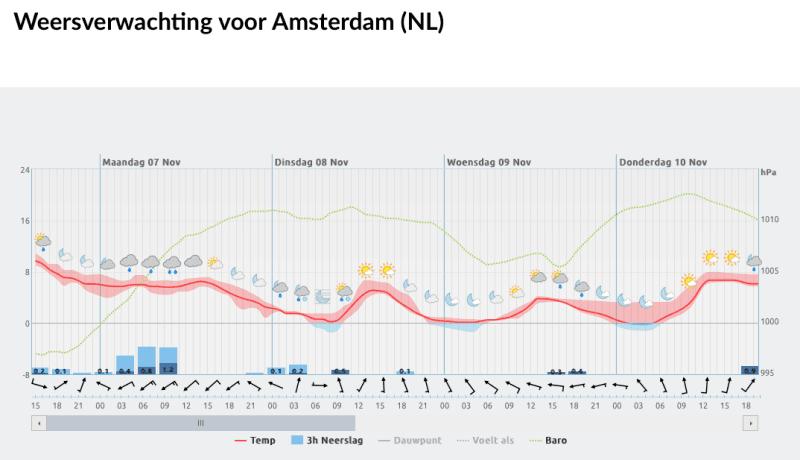 weersverwachting-voor-amsterdam