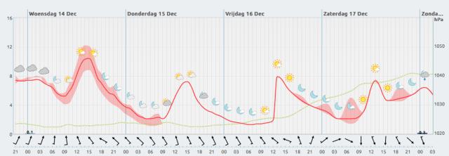 thermische rollercoaster Brussel