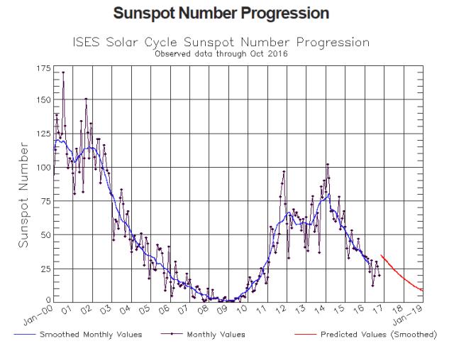 zonnevlekken bereiken minimum
