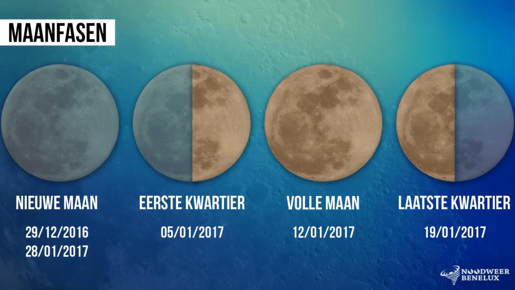 De maanfasen in de maand januari van 2017.
