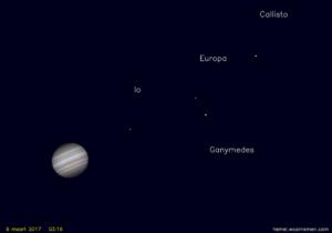 Jupiter en zijn manen