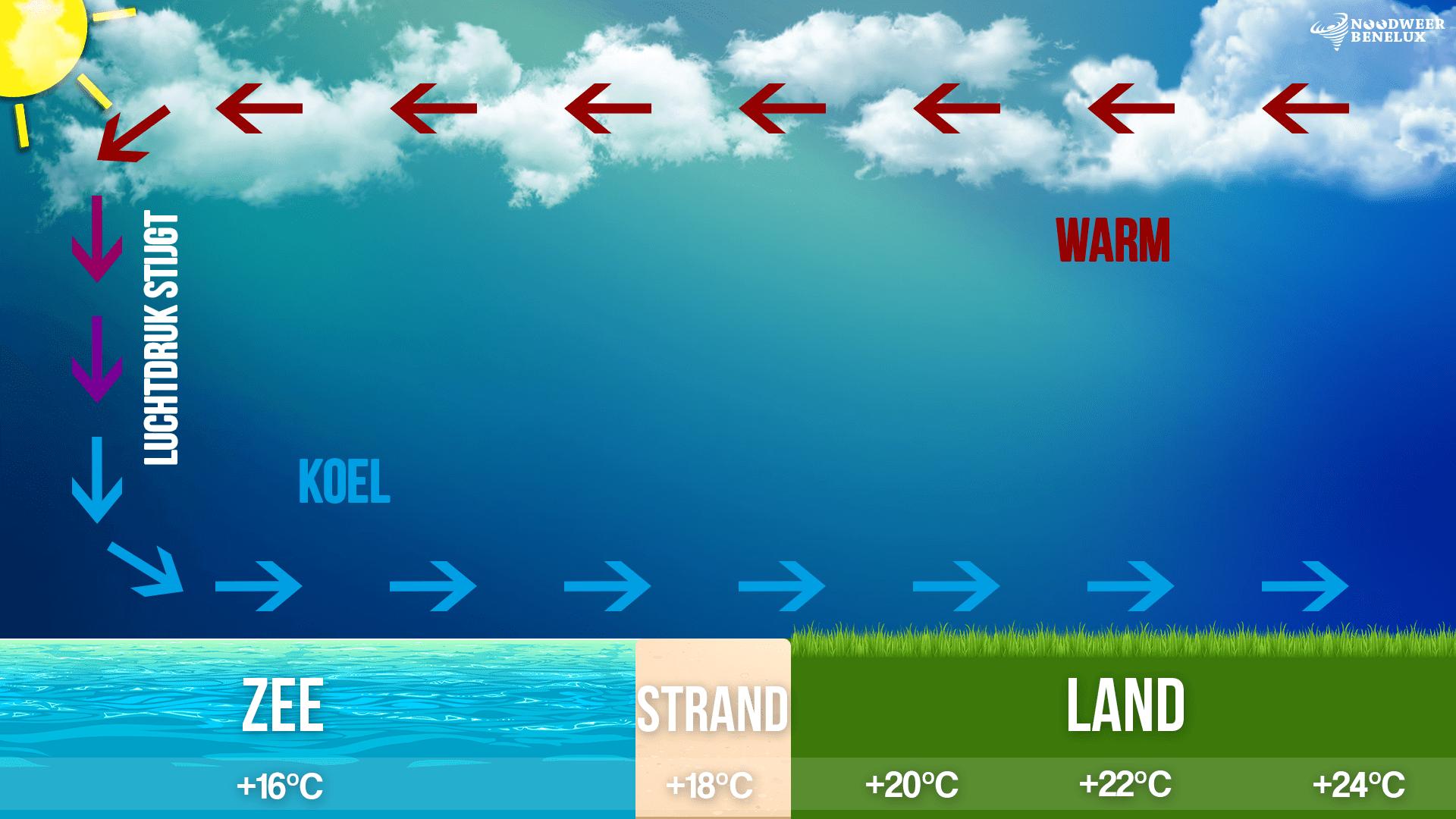 infografiek zeebries