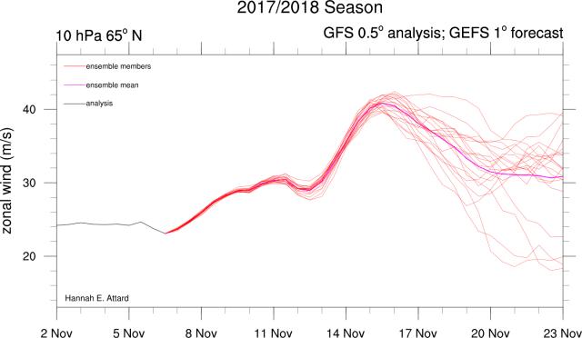 gezondheid van de polar vortex november 2017