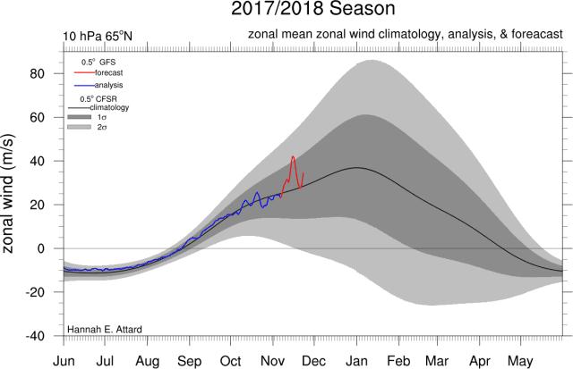 polar vortex 10 hPa kent een kleine verzwakking