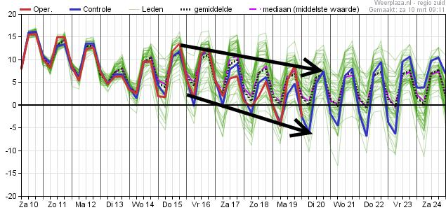 Temperatuurpluim van het Europese weermodel.