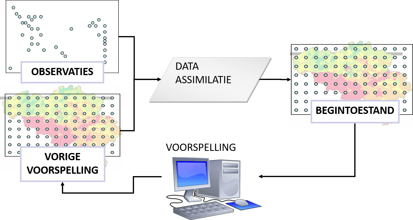 Het data-assimilatie proces