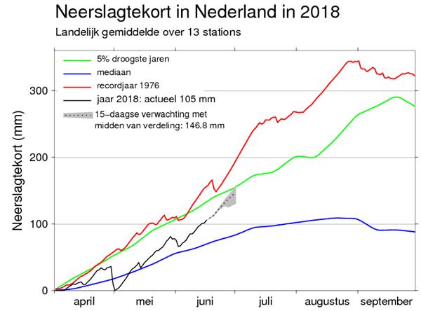 neerslagtekort Nederland