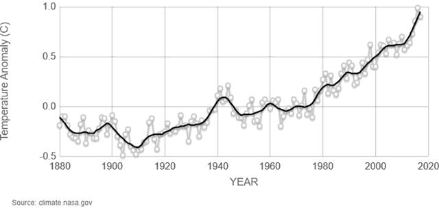 temperatuur serie