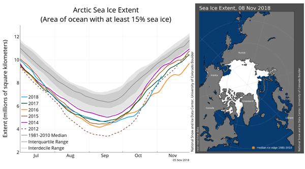 Zee-ijs omvang aan de Noordpool