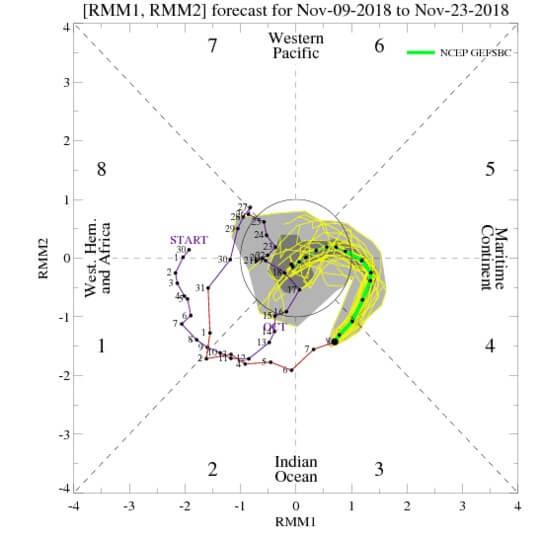 MJO-index evolutie volgende dagen.