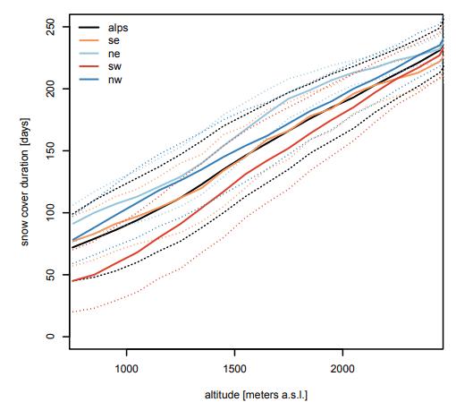 De gemiddelde sneeuwduur in dagen voor de verschillende Alpengebieden