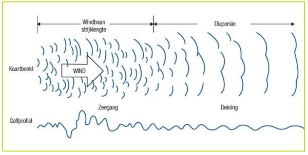 wateroppervlak met bijbehorend windprofiel