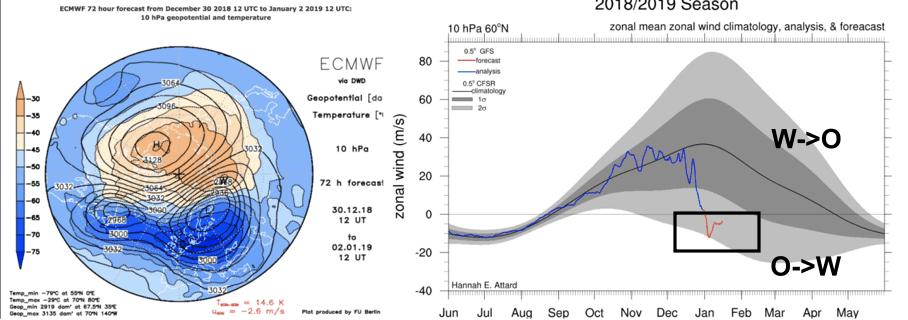 De omkering van de zonale winden was een feit vanaf 2 januari.