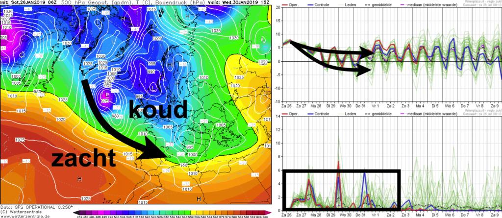 Komende week blijft de straalstroom ten zuiden van de Benelux waardoor de aangevoerde lucht eerder koud is.